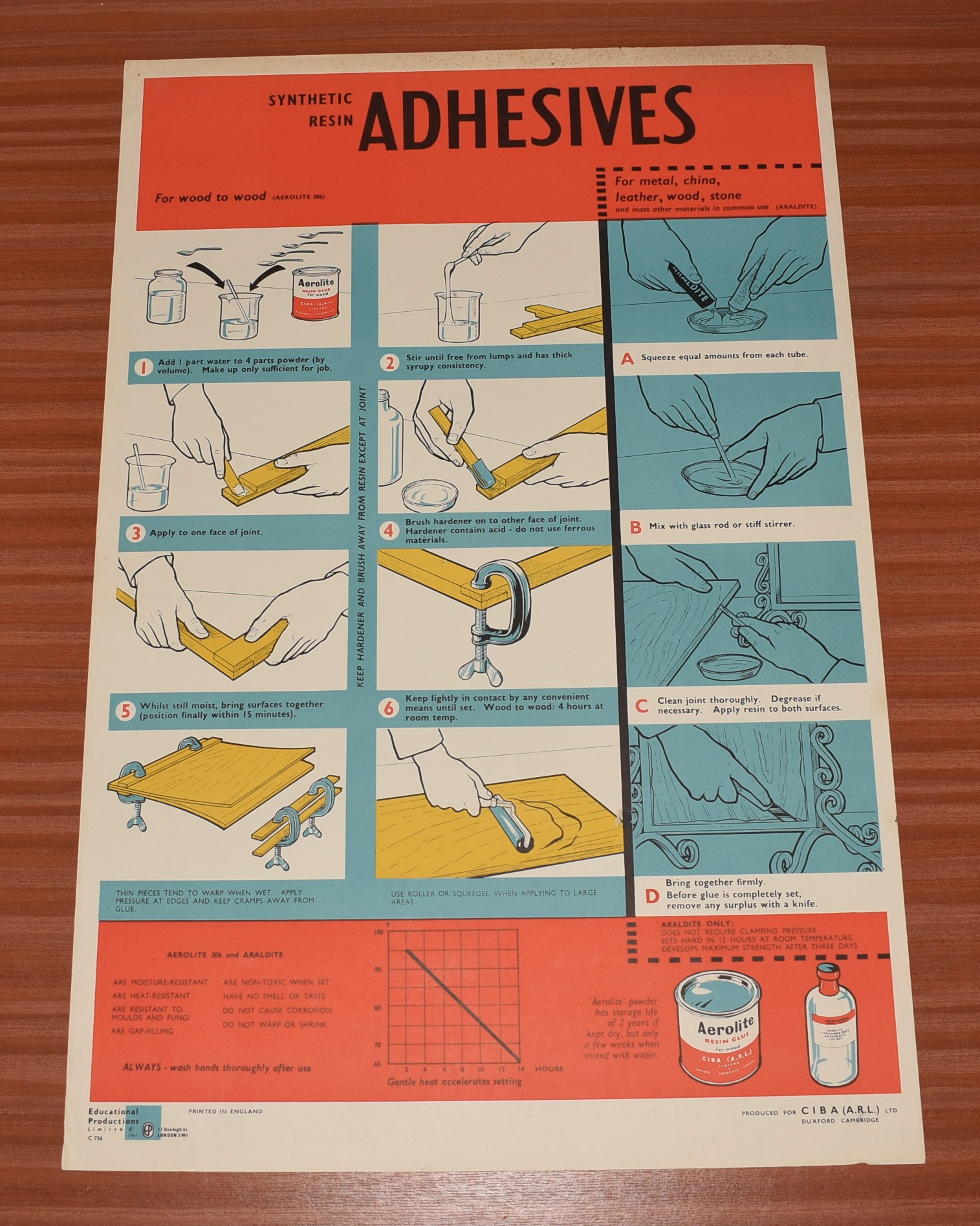 Image for ORIGINAL POSTER.  Synthetic Resin Adhesives, Aerolite 306, Araldite